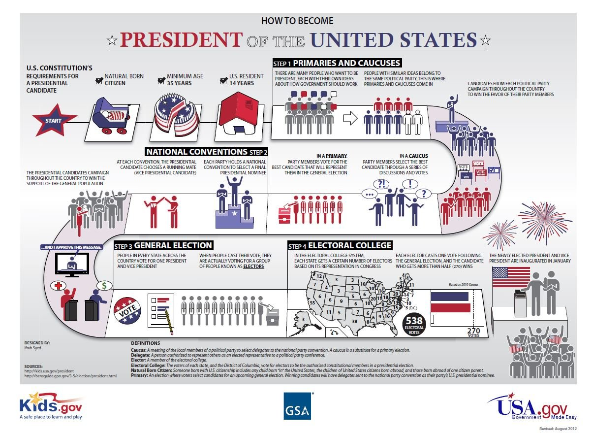 How to become a US President, election process explained ...