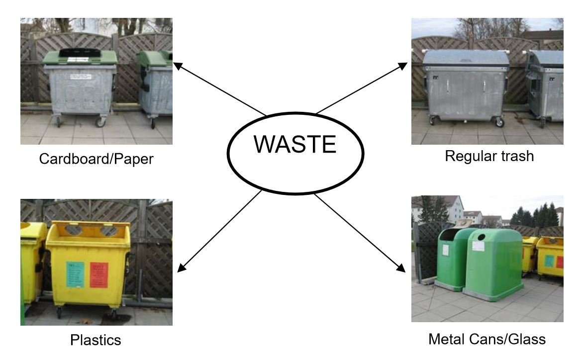 On-Post recycling and trash separation - StuttgartCitizen com